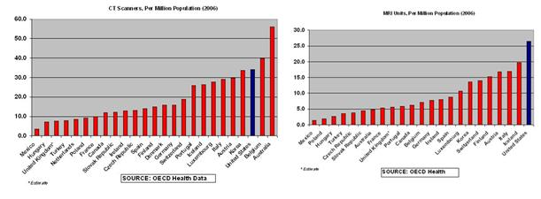 Chart health scanners Chart 2: US has better access to health tech than world