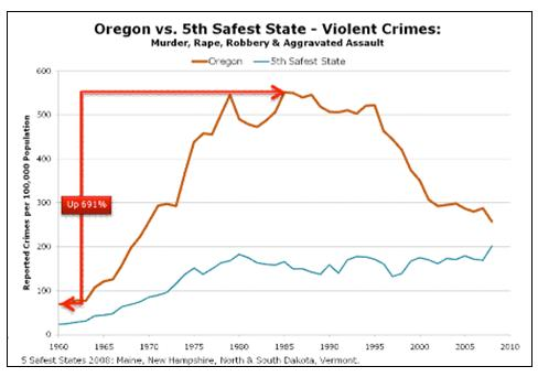 chart crimedata1 Oregon Crime Data: Are we safer?