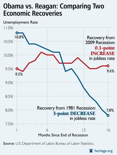 chart rgn obm dec2010 Chart: Reagan recovery vs. Obama recovery