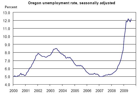 chart unemployment 2009 Representative Dennis Richardson: Budget Analysis