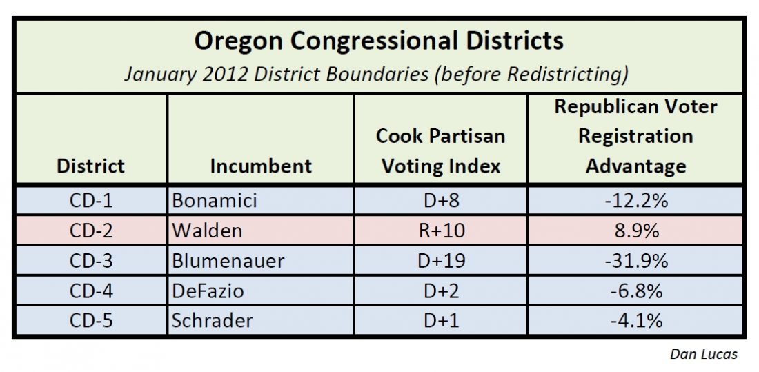 Oregon Congressional Districts Oregon GOP candidate rumors   Governor, Congress
