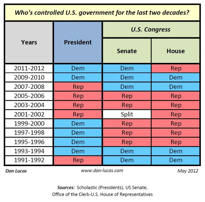 Who has controlled US government Who has controlled the U.S. government for the last two decades?