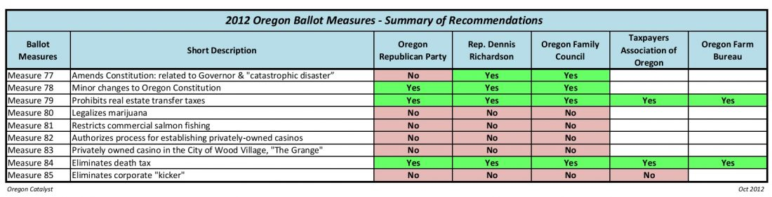 Oregon Catalyst – 2012 Voting Resource Guide | The Oregon ...