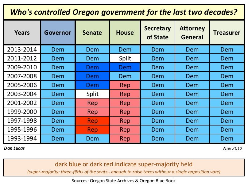 Who has controlled Oregon government Nov2012 Dems tighten stranglehold on Oregon