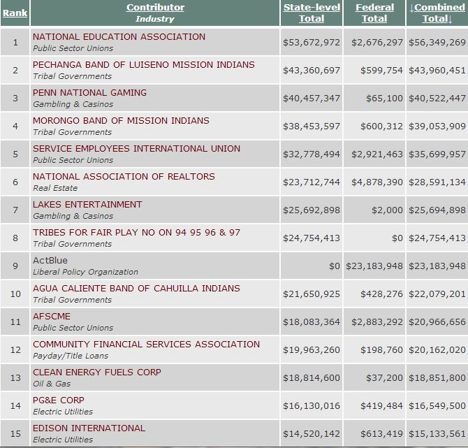 NIMSP Top 15 2007 2008 Campaign Contributors Casinos, public employee unions biggest campaign donors
