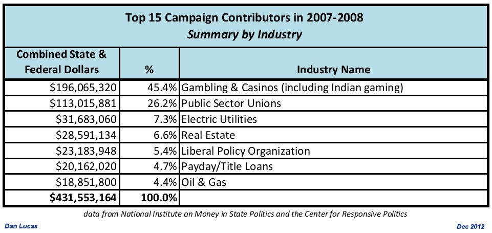 NIMSP Top 15 2007 2008 Campaign Contributors Industry Summary Casinos, public employee unions biggest campaign donors