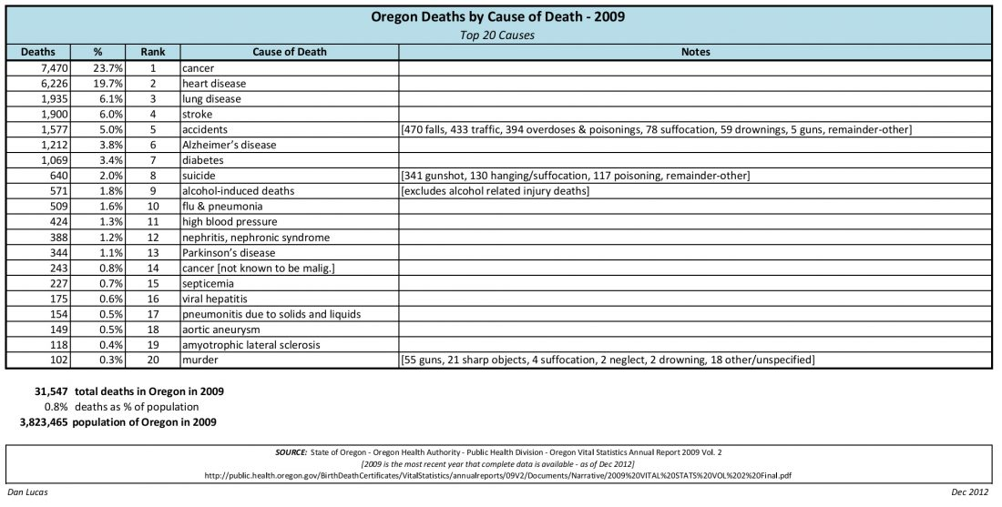 Oregon Deaths by Cause of Death 2009 Gun deaths in Oregon