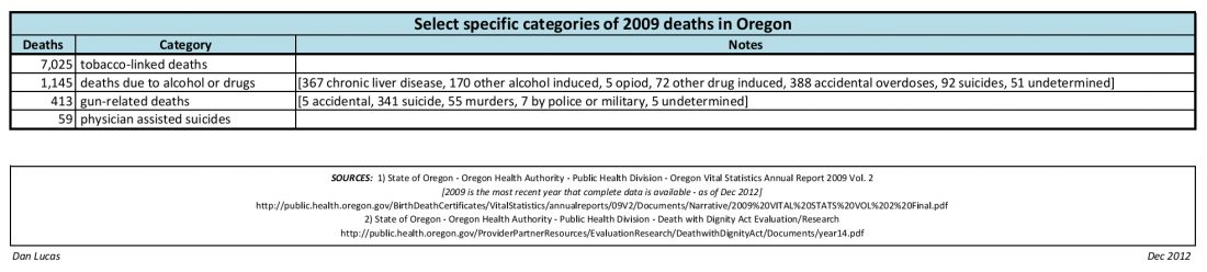 Select specific categories of 2009 deaths in Oregon Gun deaths in Oregon