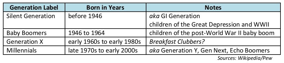 Generation labels table