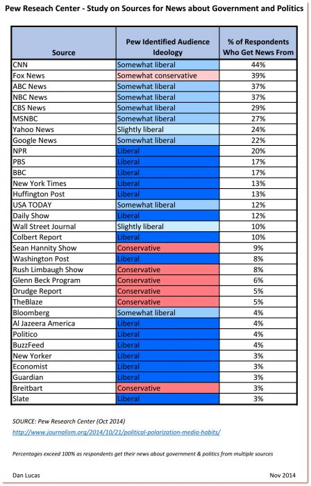 Where do American's get their news_chart2