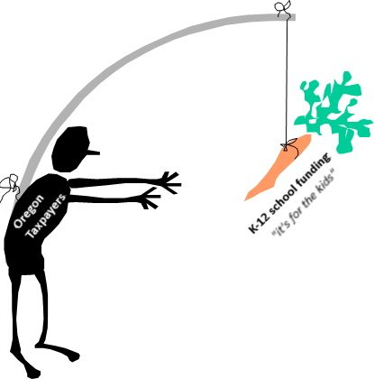 K-12 funding_carrot on a stick