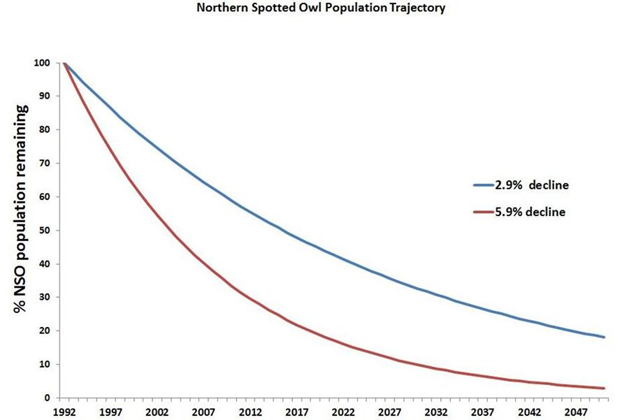Northert Spotted Owl Pop Trajectory