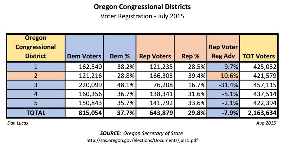 Oregon CD Voter Reg - July 2015