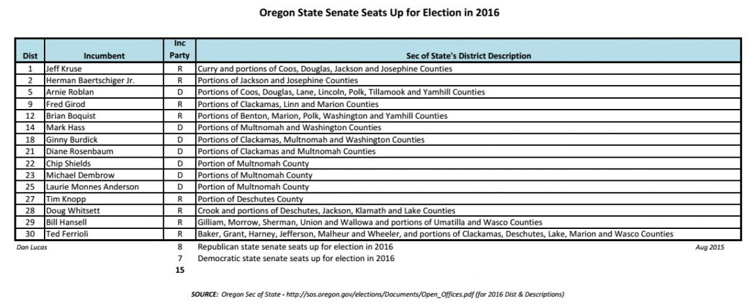 Oregon State Senate Races in 2016