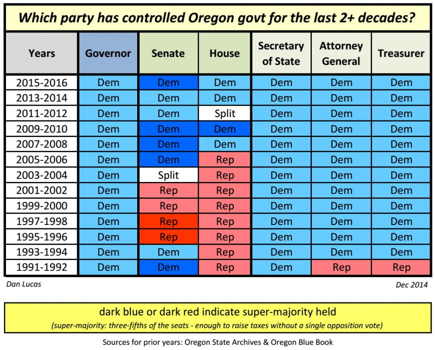 Which party has controlled OR govt_Dec 2014
