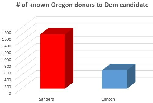 chart-donors-d