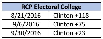 rcp-electoral-college-9-30-2016
