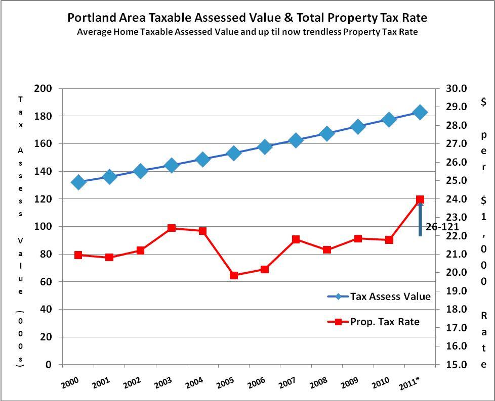 Property Taxes Portland Oregon Rate