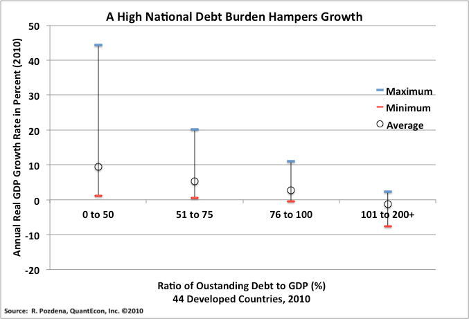 High Debt burden hampers growth