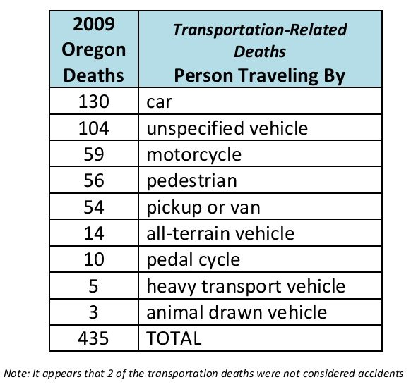 2009 Oregon Transportation Deaths table