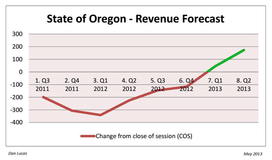 State of Oregon - 2011-13 Quarterly Revenue Forecast Changes