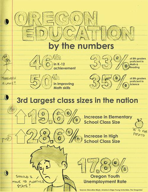 Oregon Education by the Numbers