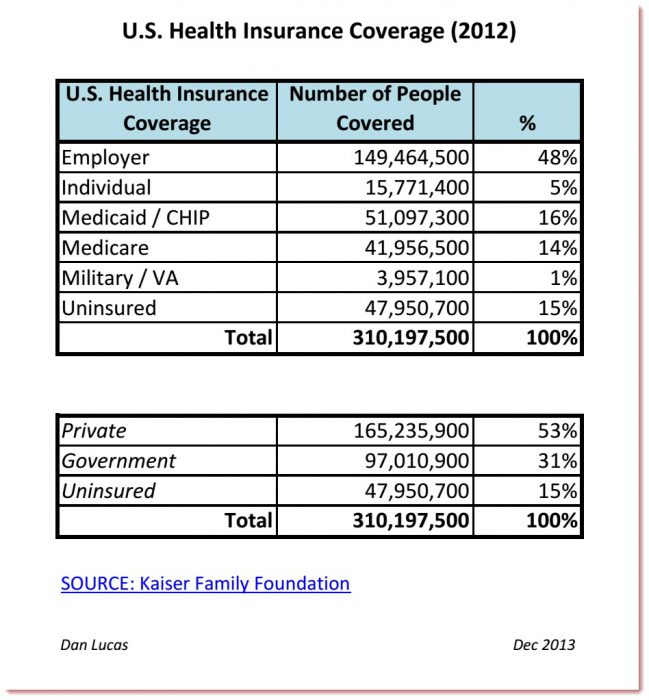 US Health Insurance Coverage - 2012