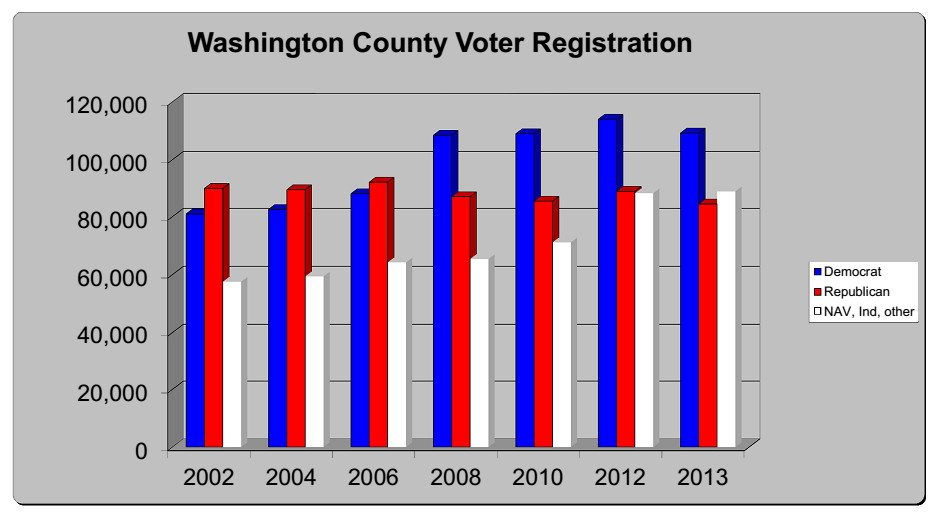 Washington County, Oregon - 2013 numbers are from Dec 2013