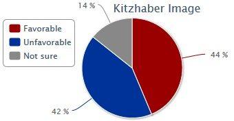 poll-kitz2014