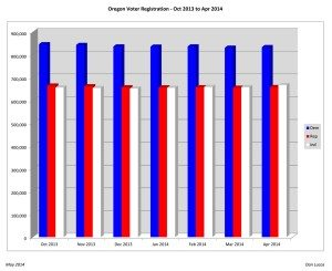 Oregon Voter Registration - Oct 2013 to Apr 2014
