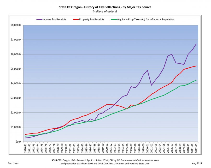 State of Oregon - History of Tax Collections_Aug 2014