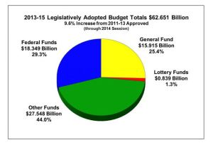 2013-15 Legislatively Adoped Budget