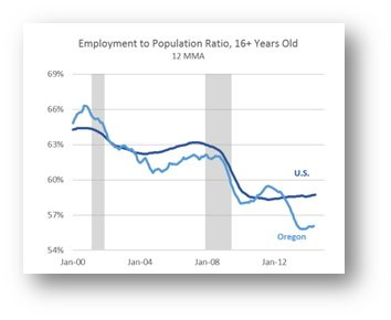 Employment to Population Ratio chart_Jul2014