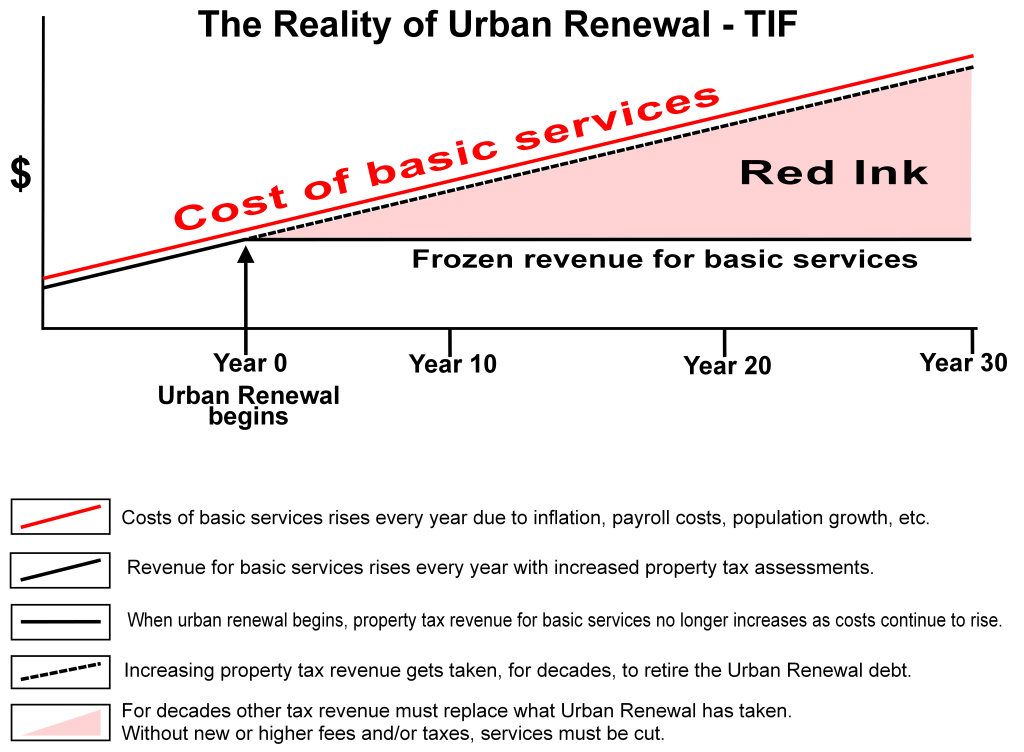 Urban Renewal Cash Flow