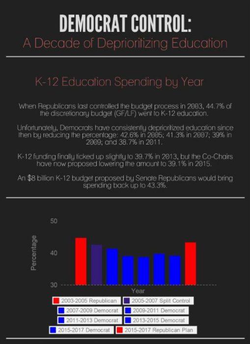 Dem Control_Decade of Deprioritizing Education