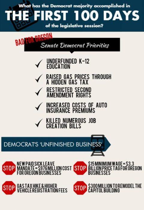 What has Oregon Senate Dem majority accomplished