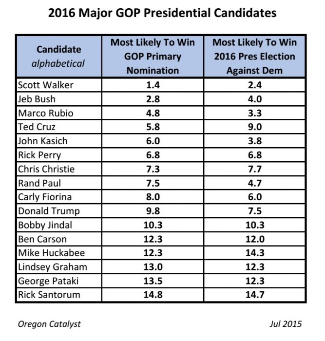2016 GOP Major Presidential Candidates_Rating2