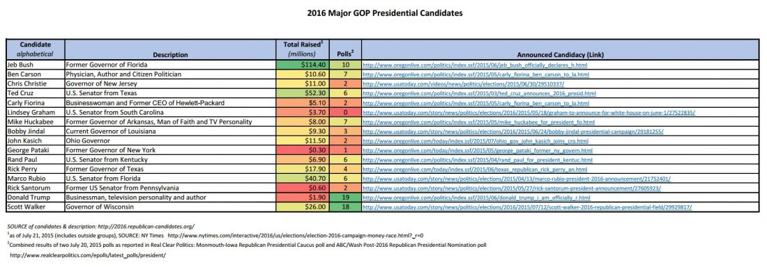 2016 GOP Major Presidential Candidates_funding-polls