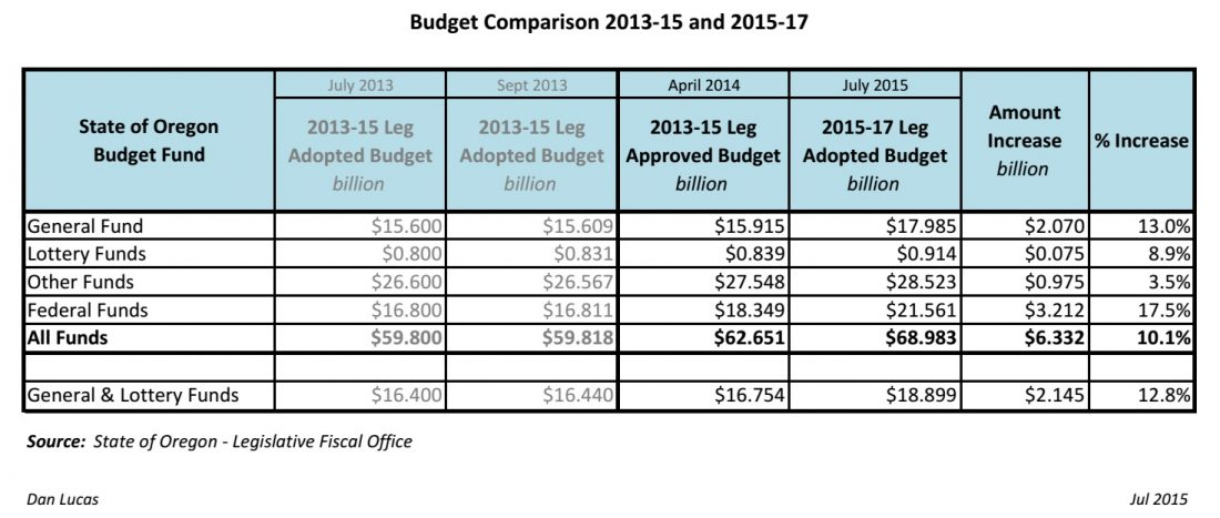 Budget Comparison 2013-15 and 2015-17