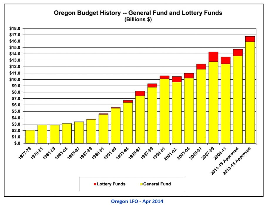 Oregon Budget History - Gen-Lott Funds_1977-2015