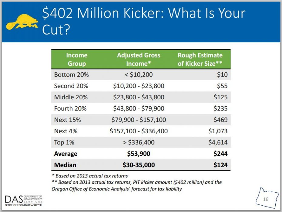 402 million kicker graphic
