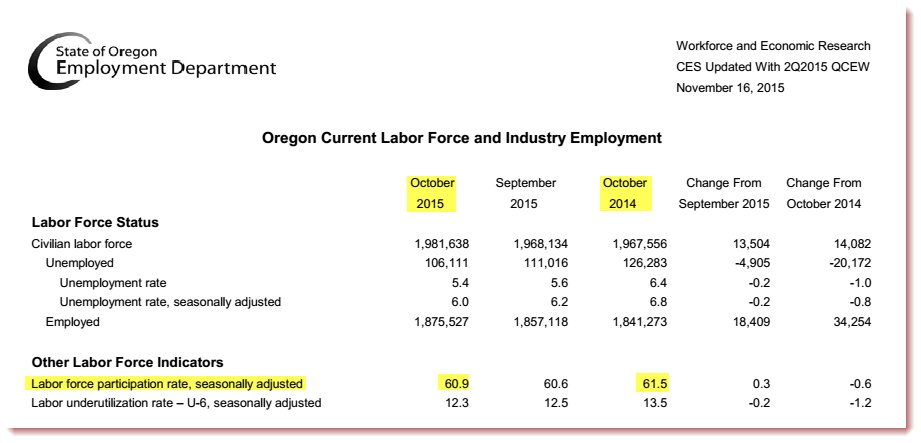 Oregon LFPR_11-16-2015_Employment Dept