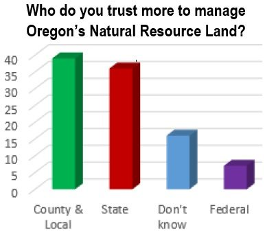 poll-federalland