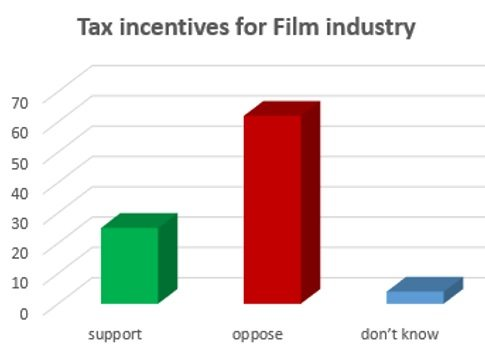 chart-poll-tax-film-credit
