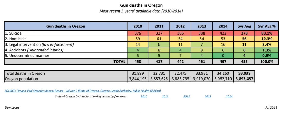 Gun deaths in Oregon - 2010-2014