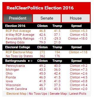 RealClearPolitics snapshot 8-21-2016