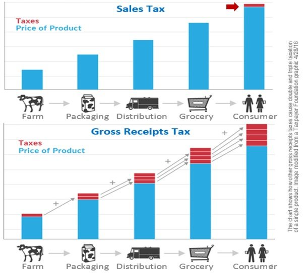 gross-recipts-tax