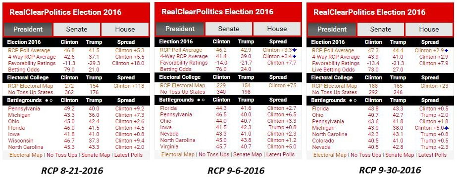 2016-presidential-race_rcp-8-21-9-6-9-30