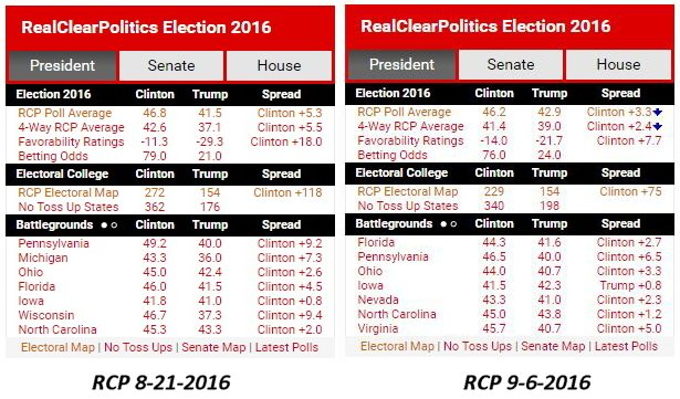 2016 Presidential Race_RCP 8-21 9-6