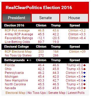 realclearpolitics-snapshot-11-8-2016